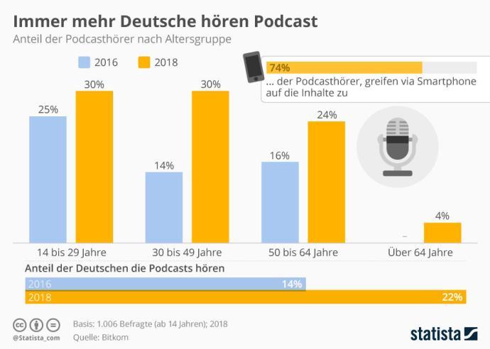 Podcasts Deutschland