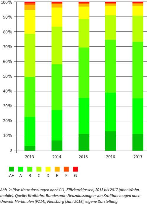 Monitoringbericht 2018 Pkw Neuzulassungen Effizienzklassen