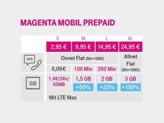 Telekom Prepaid