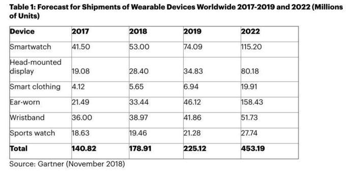Gartner Wearables 2019