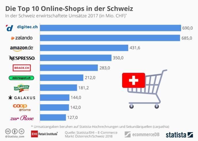 Online Shops In Ch