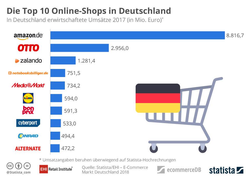 Online Shops In De
