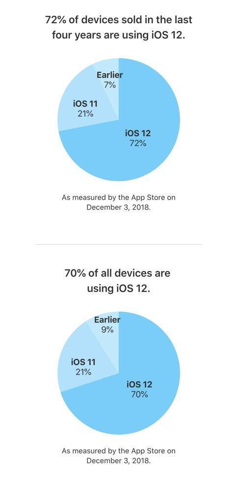 Apple Ios Verteilung Dezember 2018