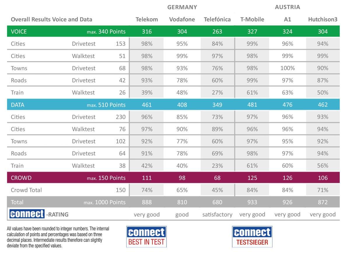 Deutsche Telekom Und T Mobile Gewinnen Den Connect Netztest