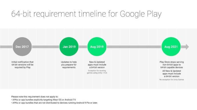 Google 64 Bit
