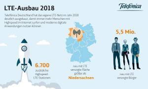 Lte Stationen Infografik 2