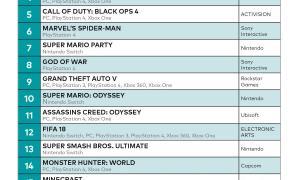Pc Konsolen Charts 2018