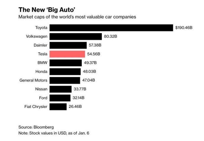 Tesla Grafik 2