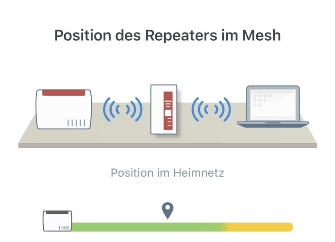 Fritzapp Wlan Repeater