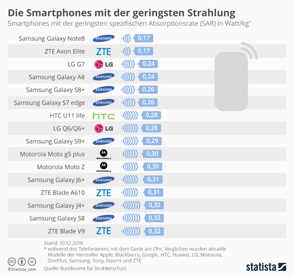 Infografik 12867 Strahlungsaermste Smartphones N