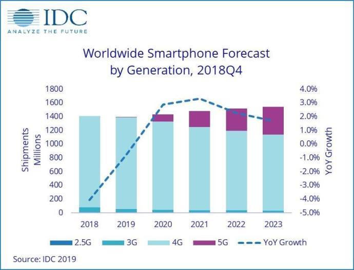 Idc Smartphone Wachstum 5g