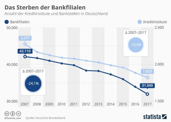 Infografik 14350 Anzahl Der Kreditinstitute Und Bankfilialen In Deutschland N