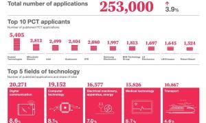 Wipo Patent Grafik