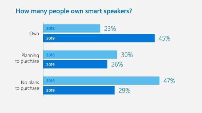 Microsoft Smart Speaker Usa 2019