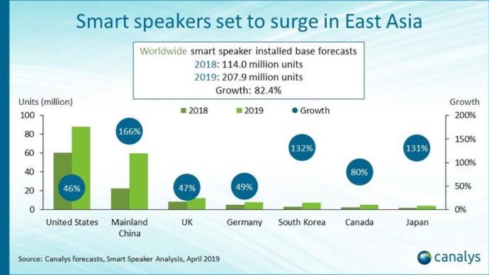 Smart Speaker Markt 2018 2019