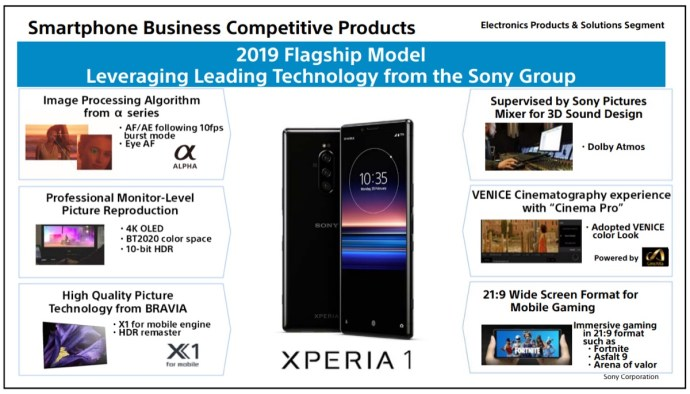 Sony Mobile Xperia 1 Marketing