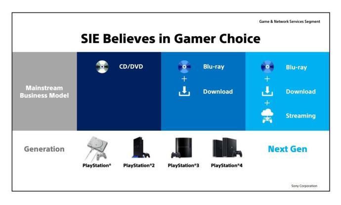 Sony Playstation Streaming