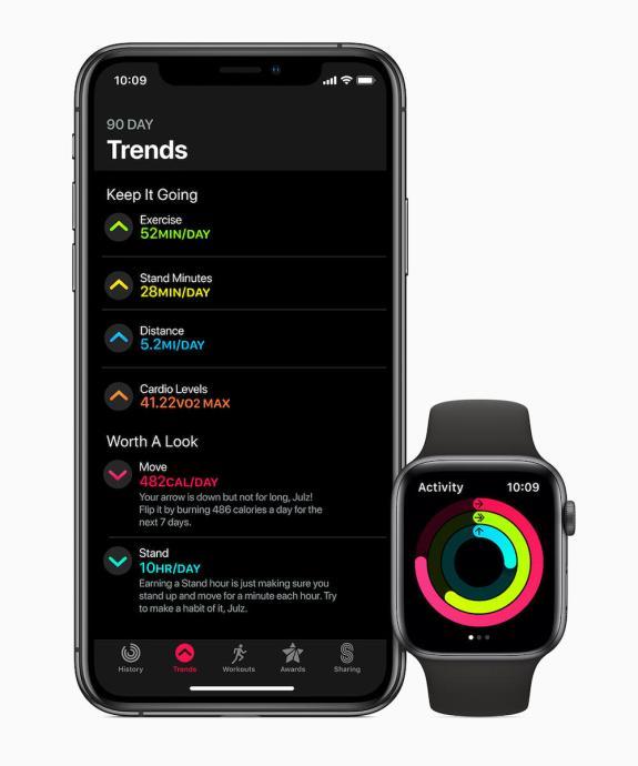 Apple Watchos6 Iphone Watch Trends