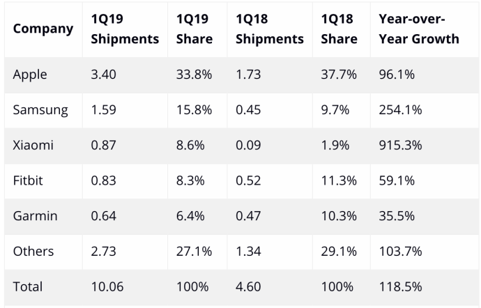 Idc Wearable Q1 2019