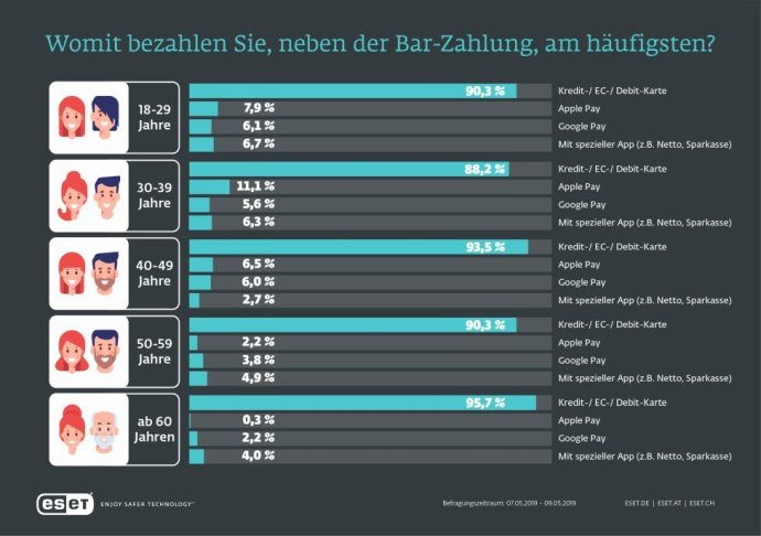 Infografiken Mobile Payment Print 02