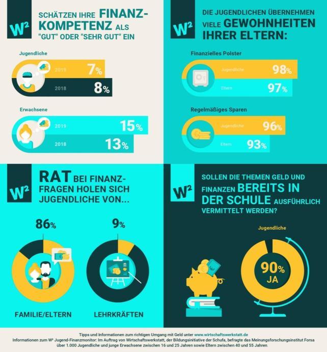 Jugend Finanzmonitor 2019 Infografik Allgemein