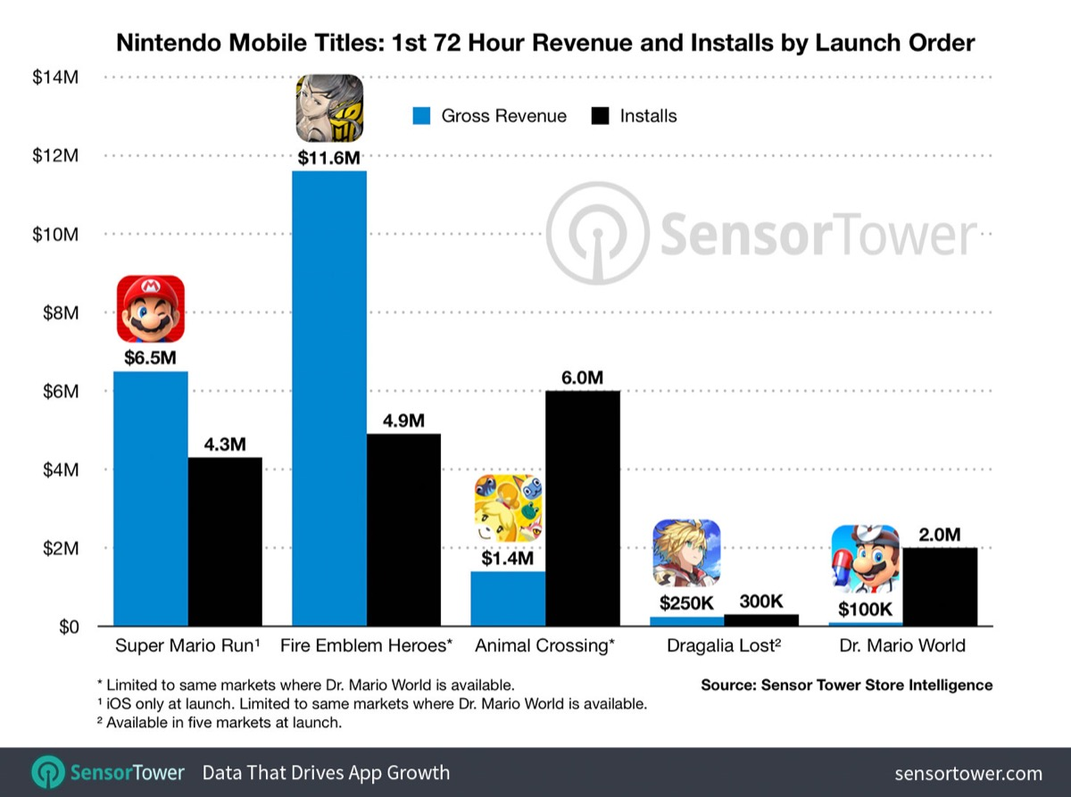 Nintendo Spiele Smartphone Launch