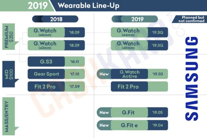 Samsung Wearable Lineup 2019