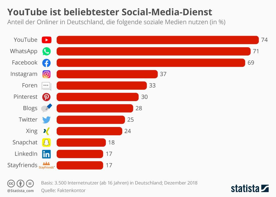 Top 10 Social Media De