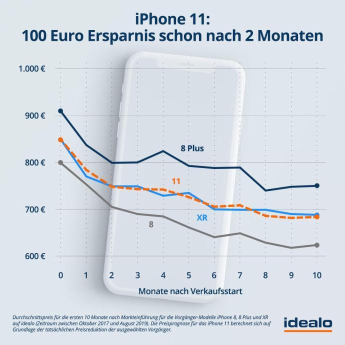 2019 08 28 Idealo Grafik Iphone 11