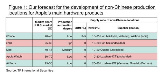 Apple Produktion China