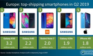 Smartphones Modelle Q2 2019