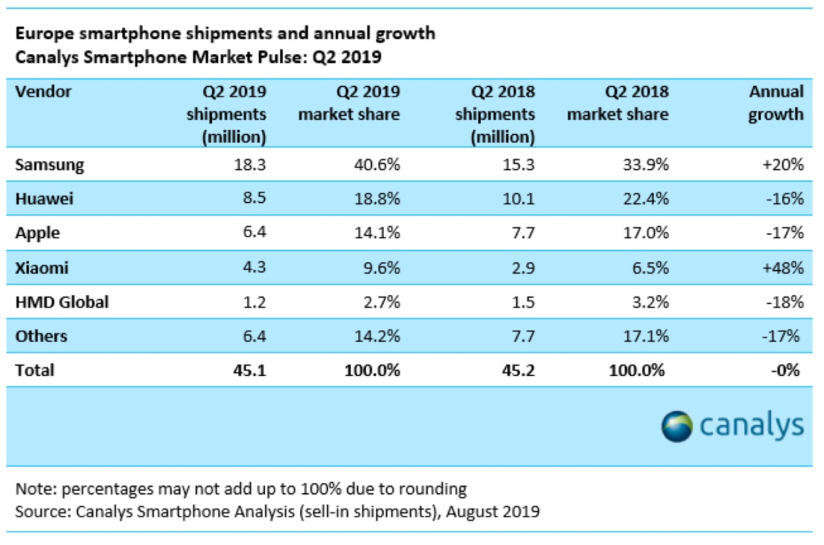 Smartphones Q2 2019