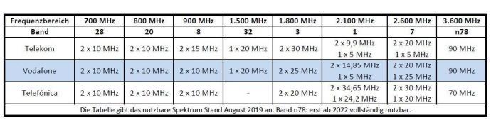 Vodafone Frequenzspektrum im Jahr 2019.