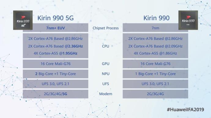 Huawei Kirin 990 5g Specs