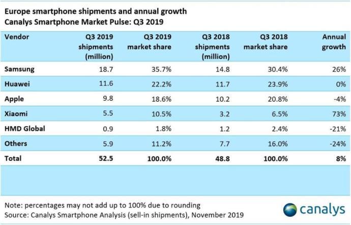 Canalys Smartphone Markt Europa Grafik1