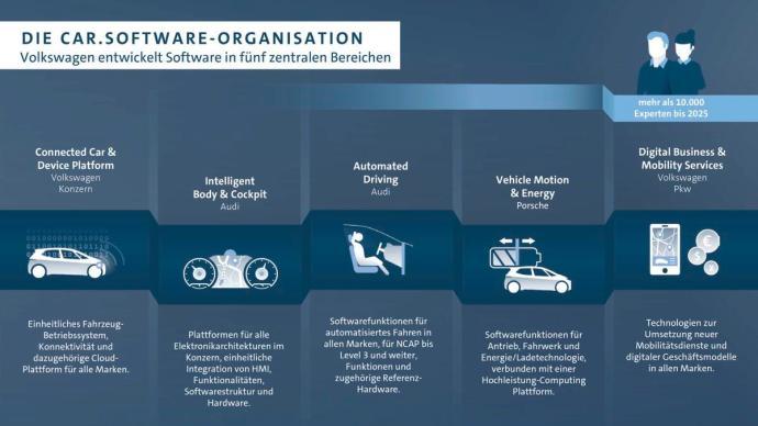 Volkswagen St‰rkt Neue Software Organisation