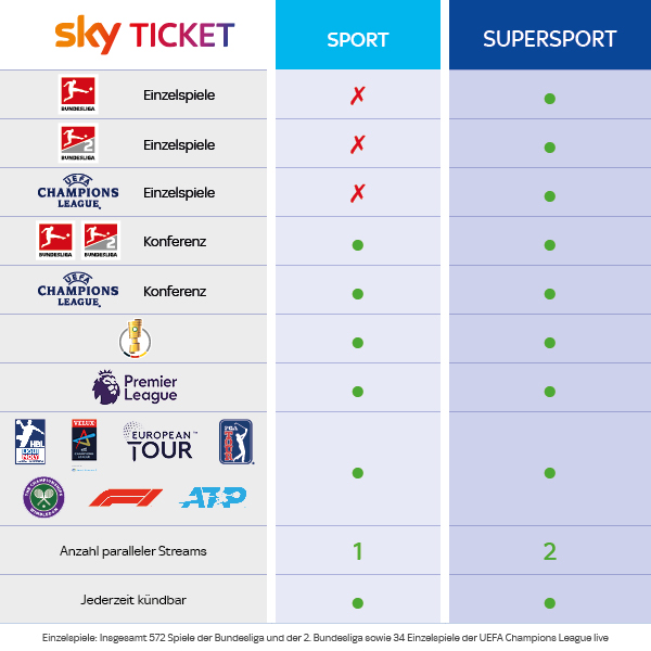 Skyticket Sport Vergleich