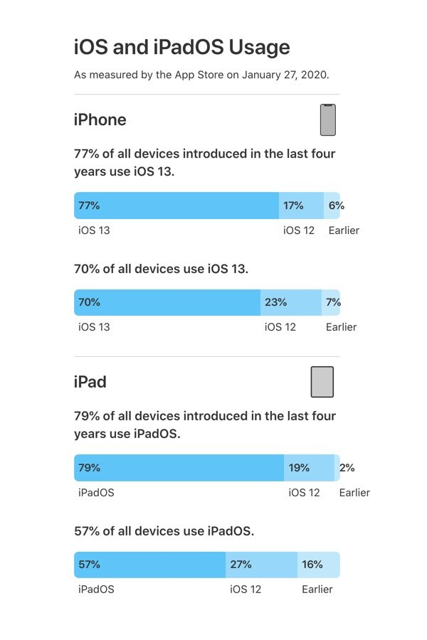 Apple Ios Ipados Verteilung Januar 2020