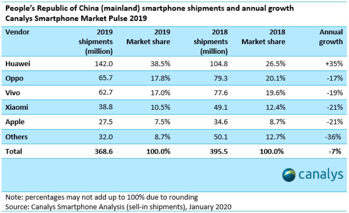 China 2019 Marktanteil