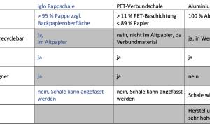 Iglo Schlemmer Filet Pappschale Facts