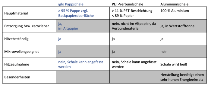 Iglo Schlemmer Filet Pappschale Facts