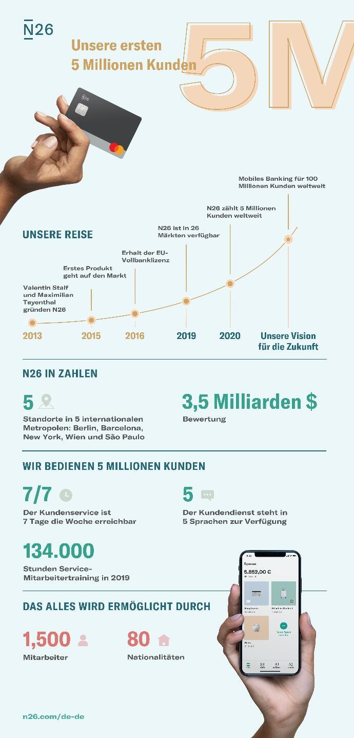 N26 Infografik