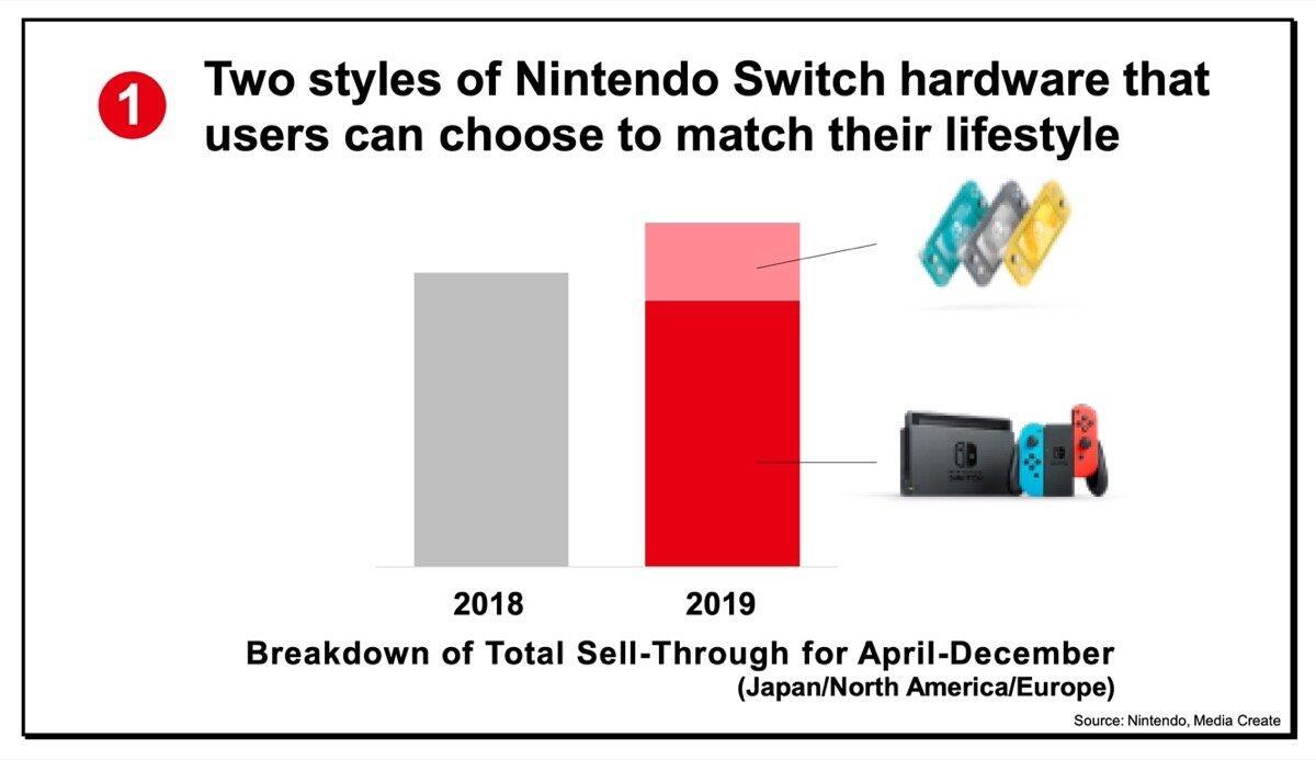 Nintendo Switch Lite 2019 Aufteilung
