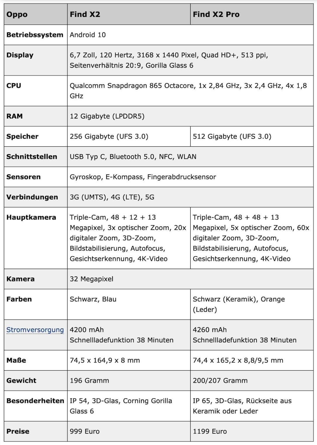 Oppo Find X2 Pro Spezifikationen