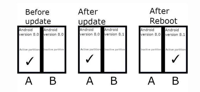 Android Seamless Updates