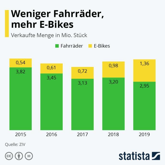 Fahrrad E Bike 2019