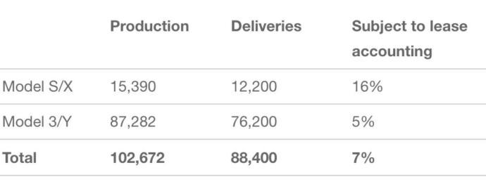 Tesla Q1 2020 Zahlen