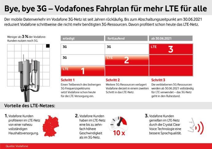 Infografik 3g Abschaltung Vodafone Lte Fuer Alle Fahrplan