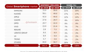 Smartphone Markt Q1 2020