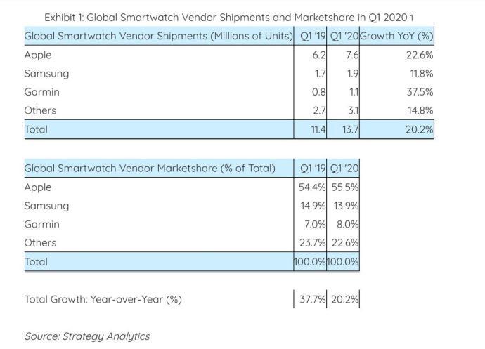Smartwatch Markt Q1 2020